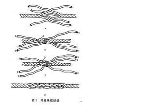 钢丝绳插编方法