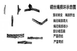 钢丝绳报废标准